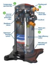 Спиральные компрессоры Copeland